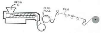 Cast Film Diagram